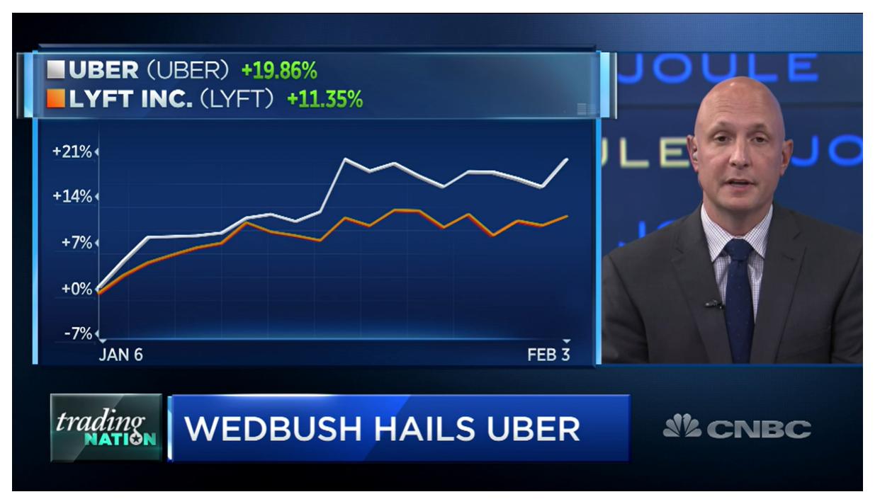 CNBC – Lyft vs Uber