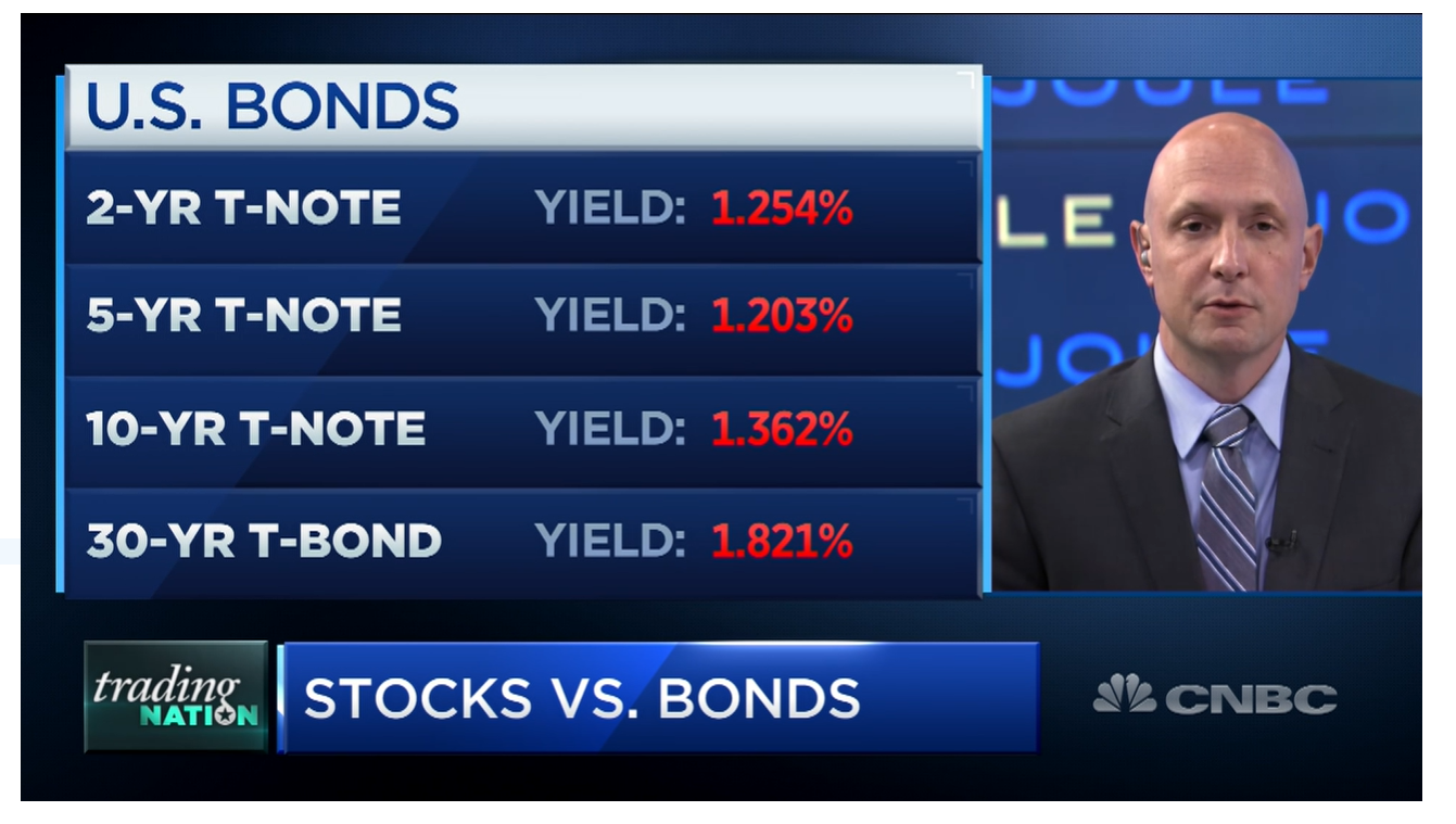 CNBC – Bonds vs. Stocks