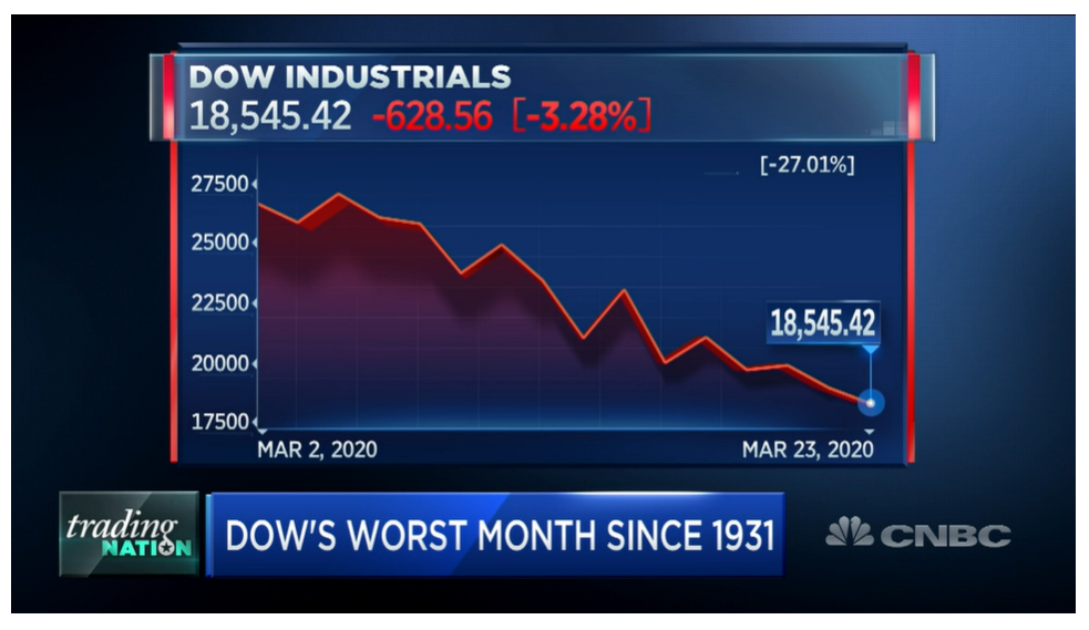 CNBC – Worst Month in a Century